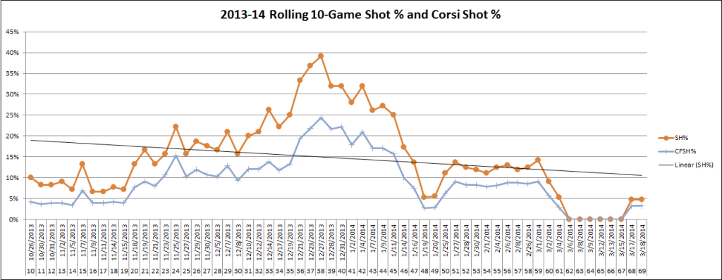 Reilly Smith 2013-14 Rolling Shooting Percentage
