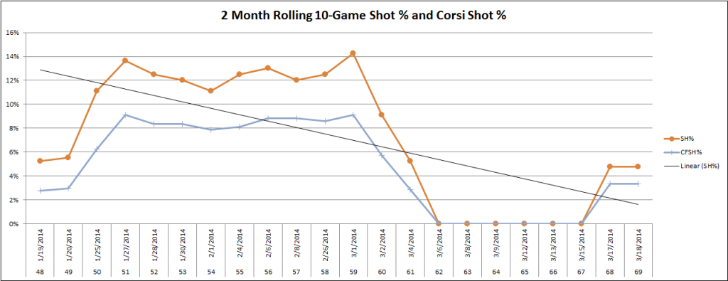Reilly Smith 2-Month Shooting Percentage